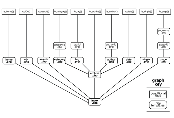 Arquitectura de wordpress